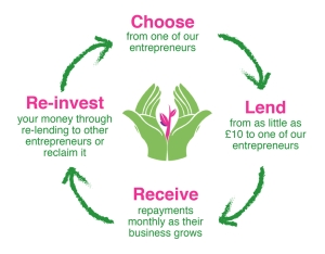 microloan cycle