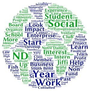 Irish Impact Wordle