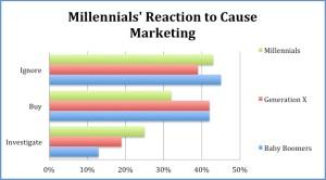 cause marketing graph