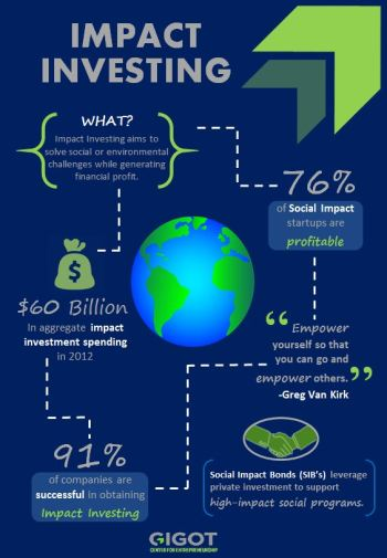 Impact Investing Infographic