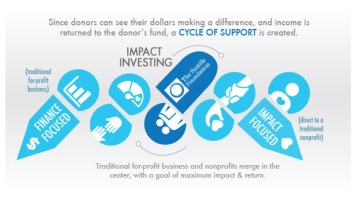 impact-investment-tsf-infographic-final